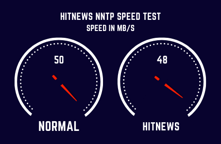 Hitnews Speed Test