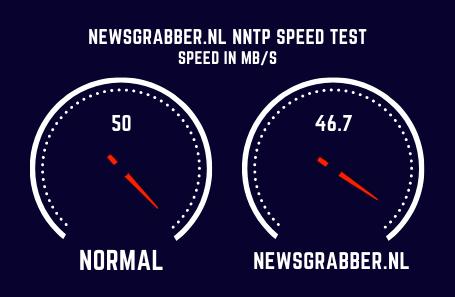 Newsgrabber.nl Speed Test
