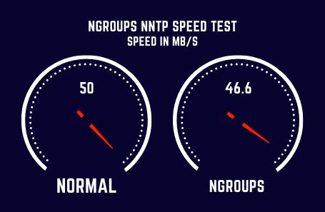 Ngroups Speed Test