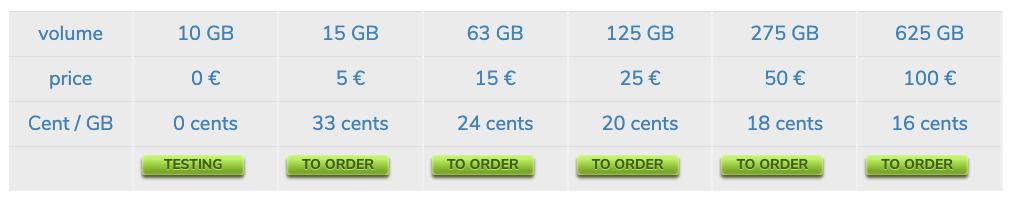 Prepaidusenet Pricing
