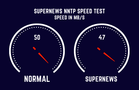 Supernews Speed Test