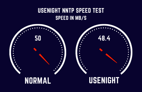 Usenight Speed Test