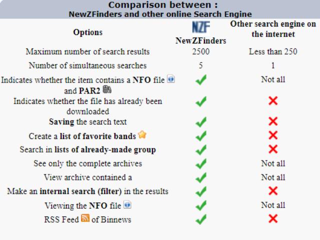 Newzfinders Comparison